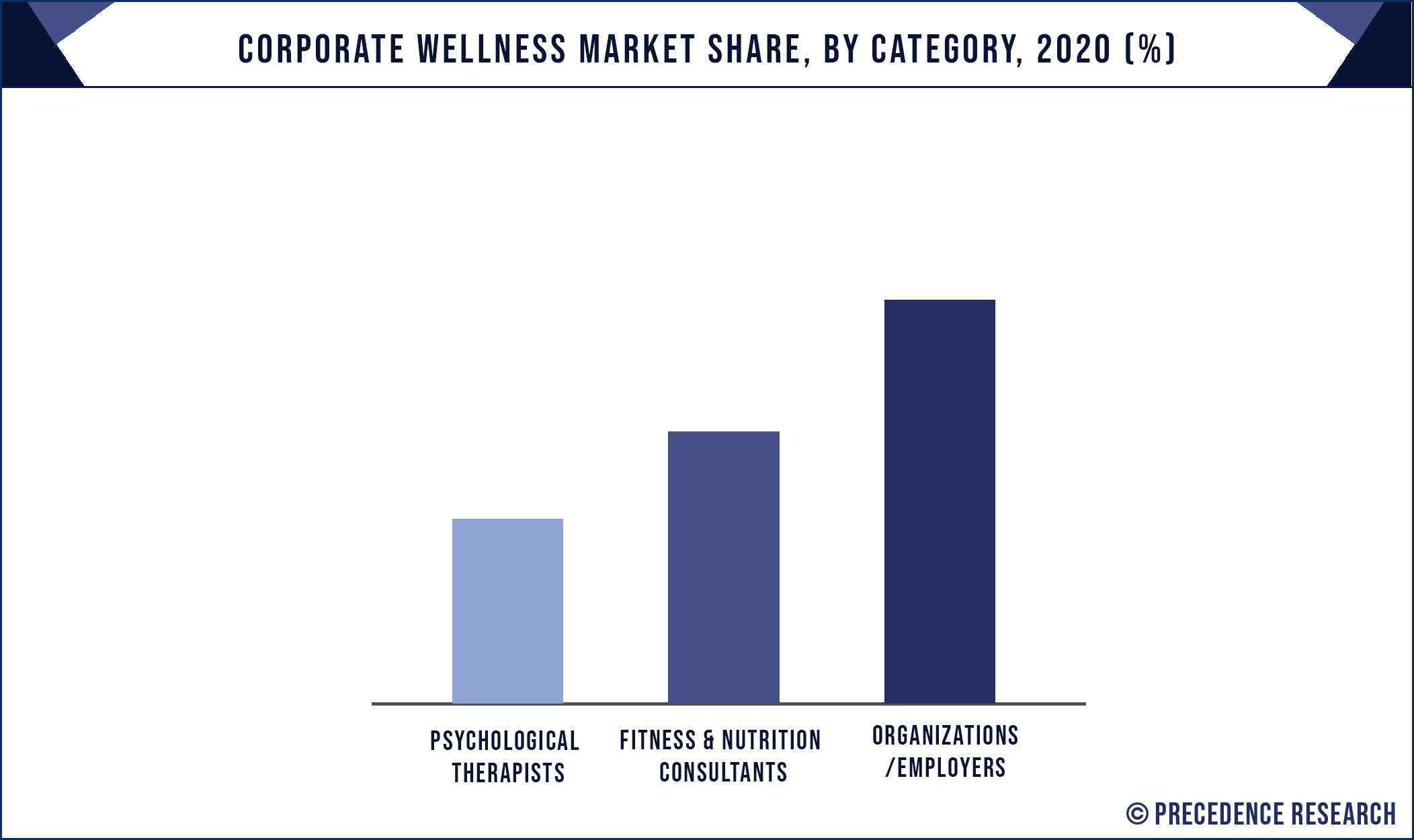 Corporate Wellness Market Share, By Category, 2020 (%)