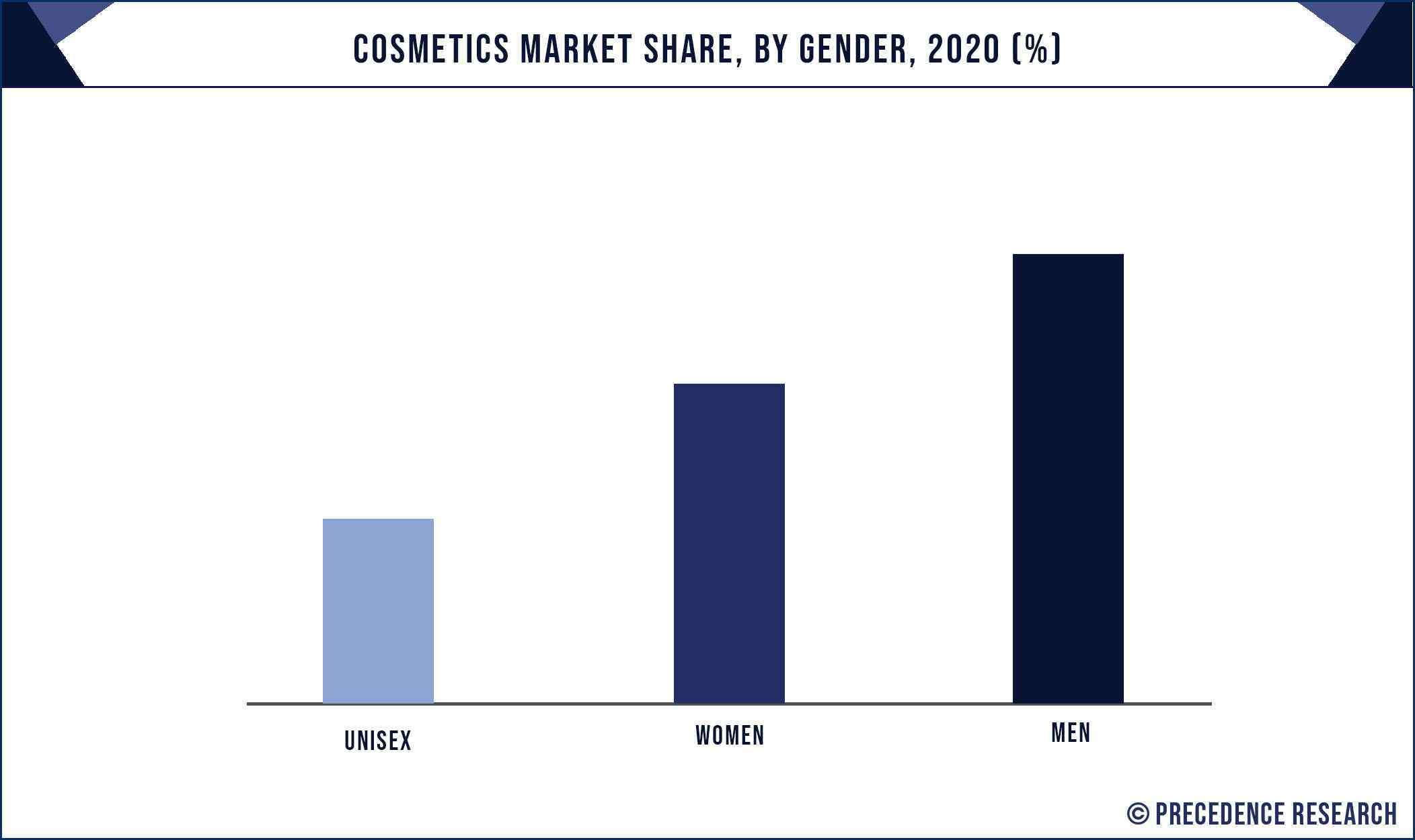 Cosmetics Market Share, By Gender, 2020 (%)