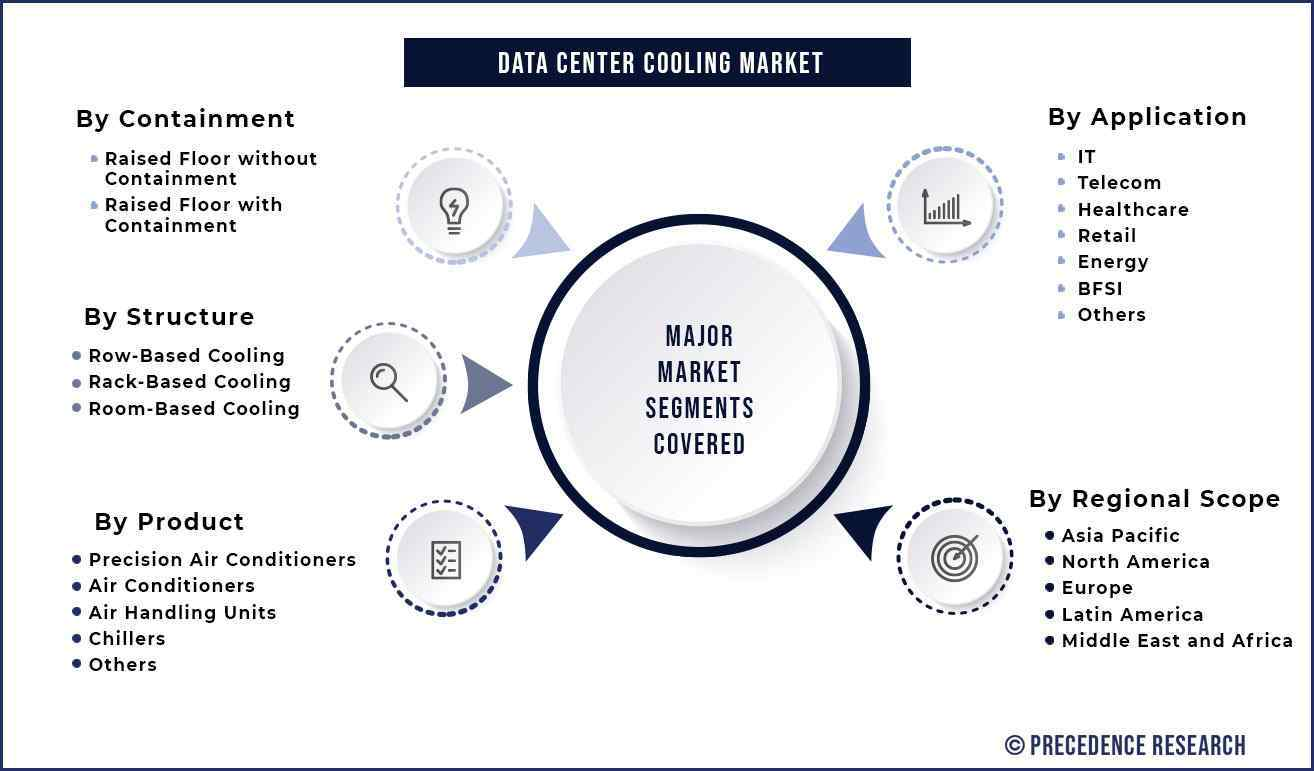 Data Center Cooling Market Segmentation