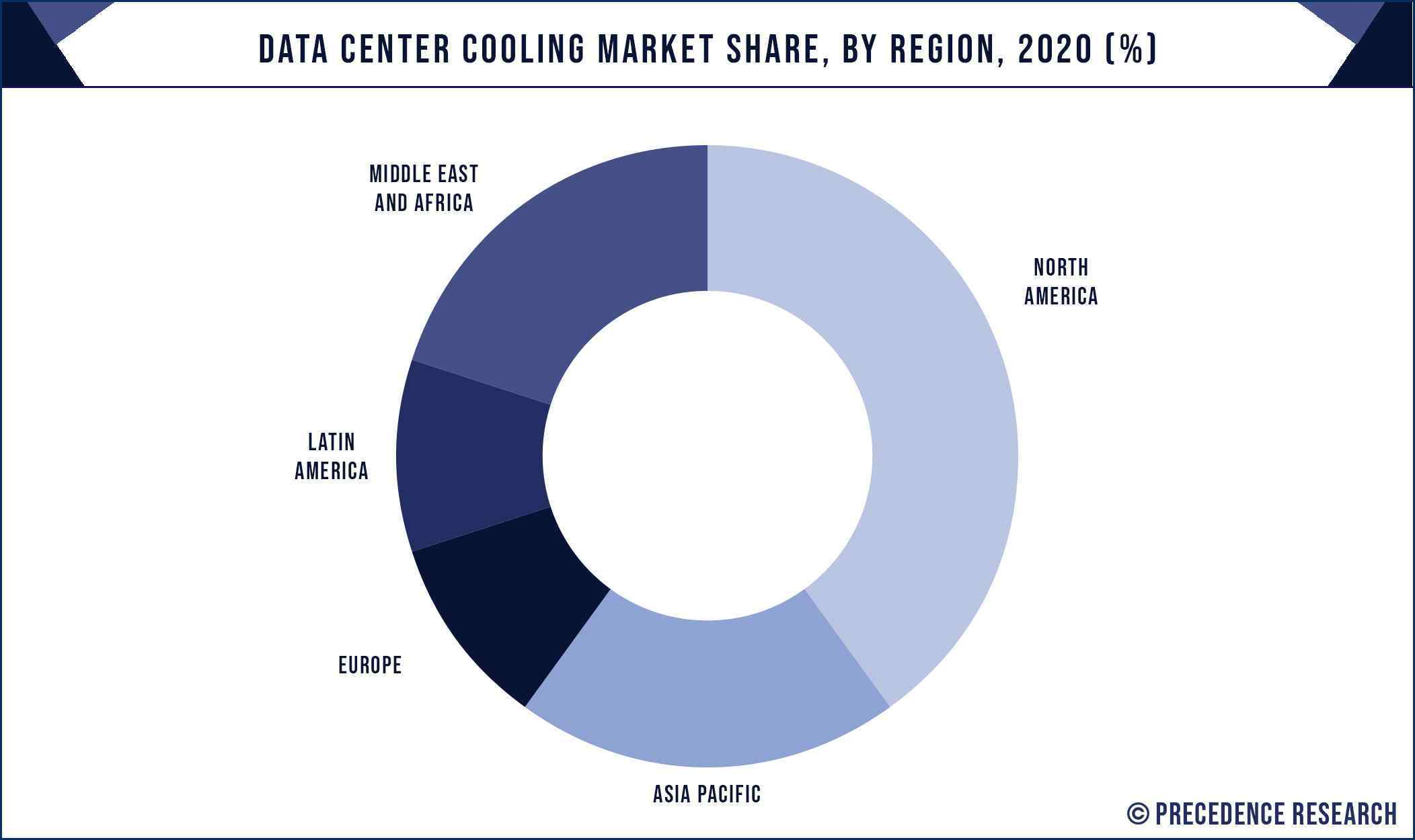 Data Center Cooling Market Share, By Region, 2020 (%)