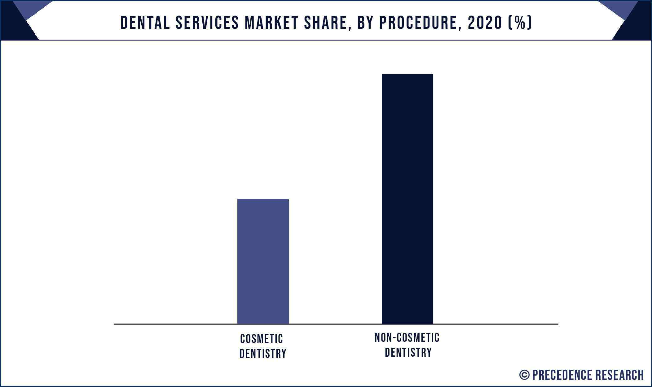 Dental Services Market Share, By Procedure, 2020 (%)