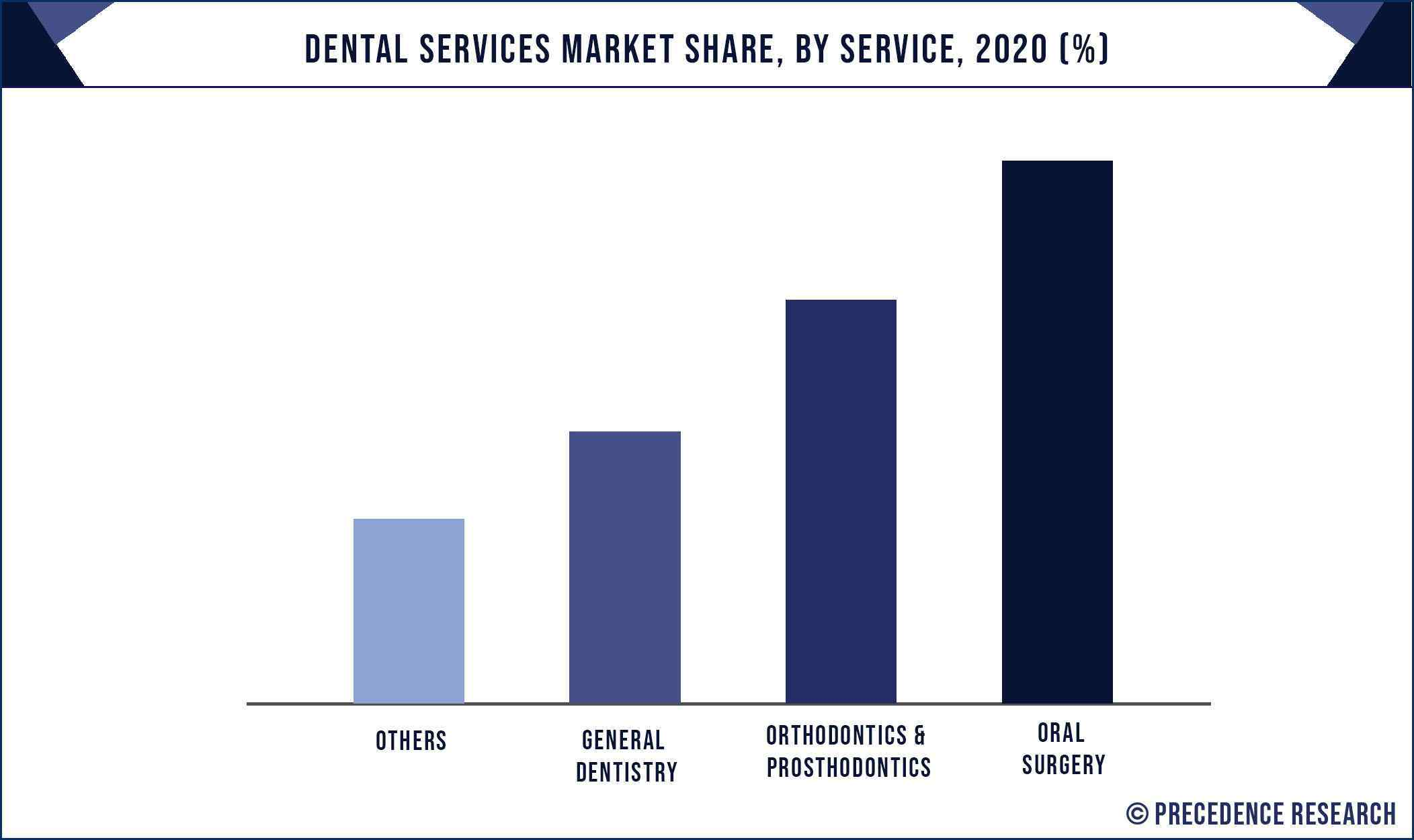 Dental Services Market Share, By Service, 2020 (%)