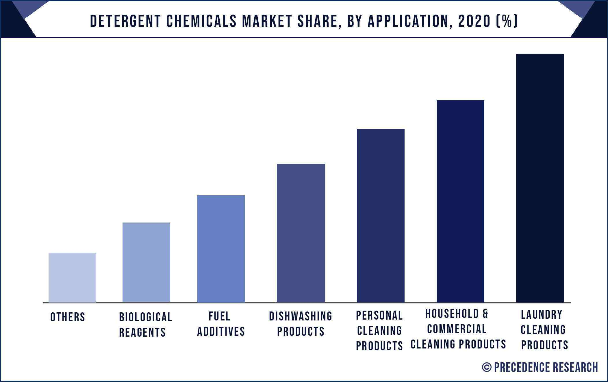 Detergent Chemicals Market Share, By Application, 2020 (%)