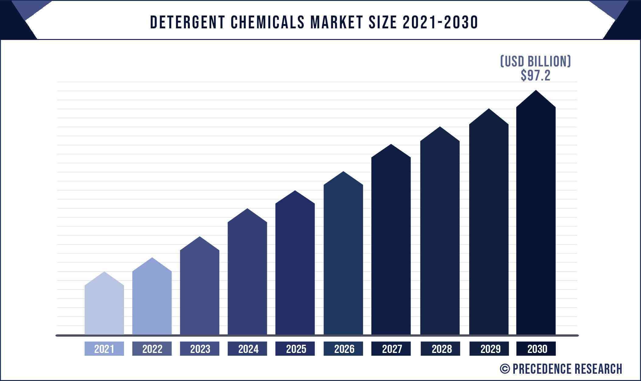 Detergent Chemicals Market Size 2021 to 2030