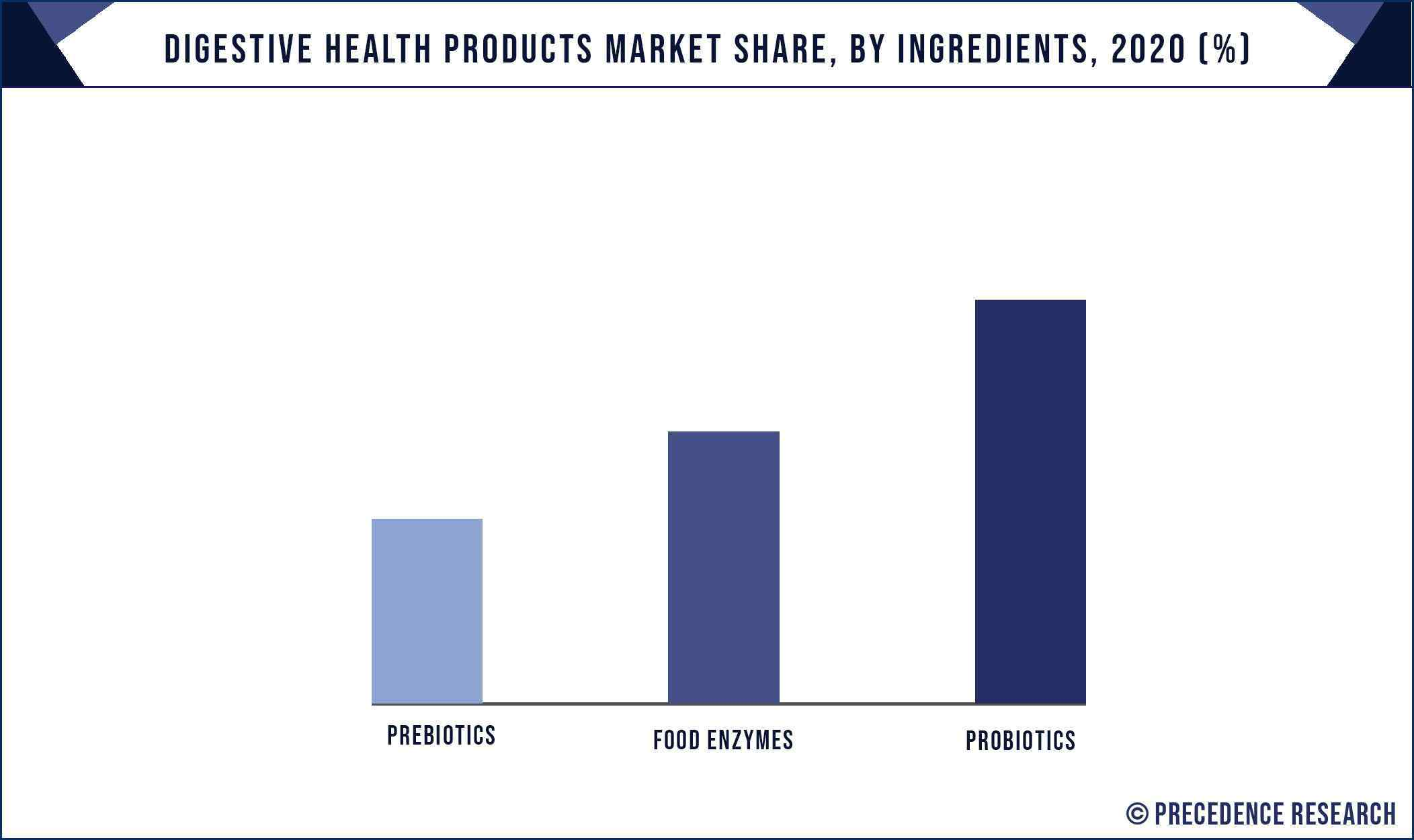 Digestive Health Products Market Share, By Ingredients, 2020 (%)