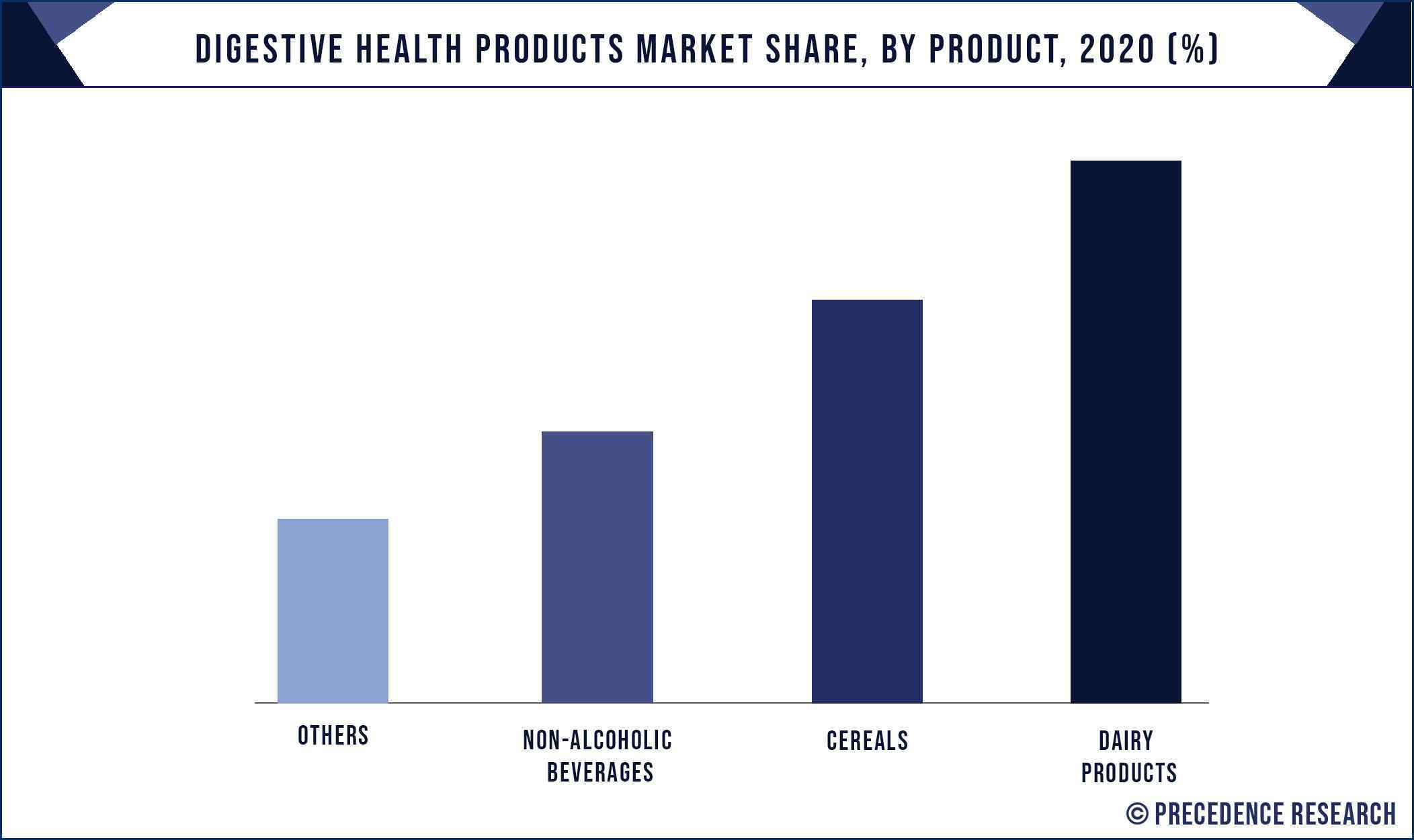 Digestive Health Products Market Share, By Product, 2020 (%)