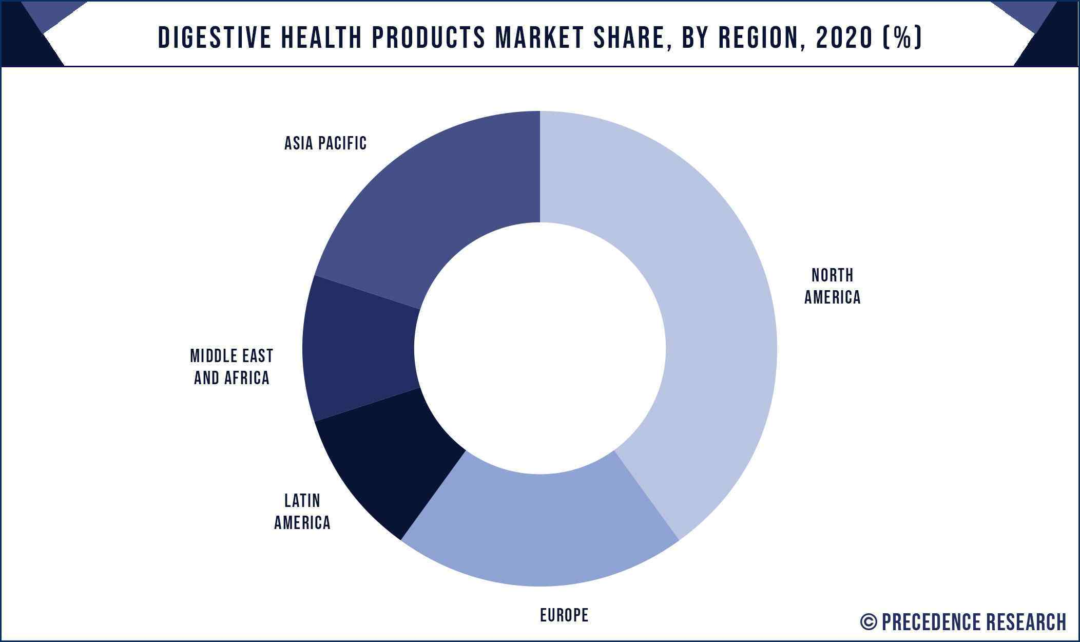 Digestive Health Products Market Share, By Region, 2020 (%)