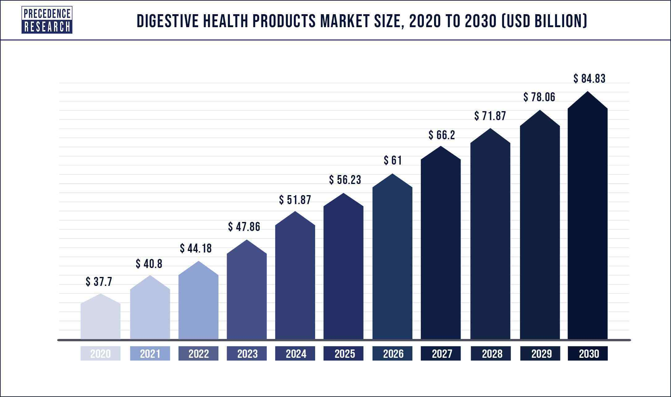 Digestive Health Products Market Size 2020 to 2030