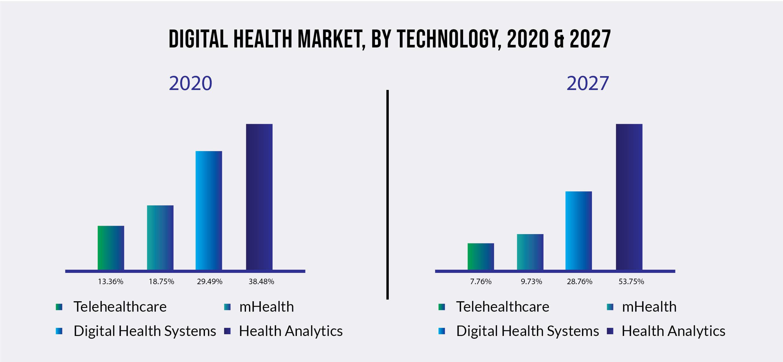 Digital Health Market, By Region, 2020 & 2027