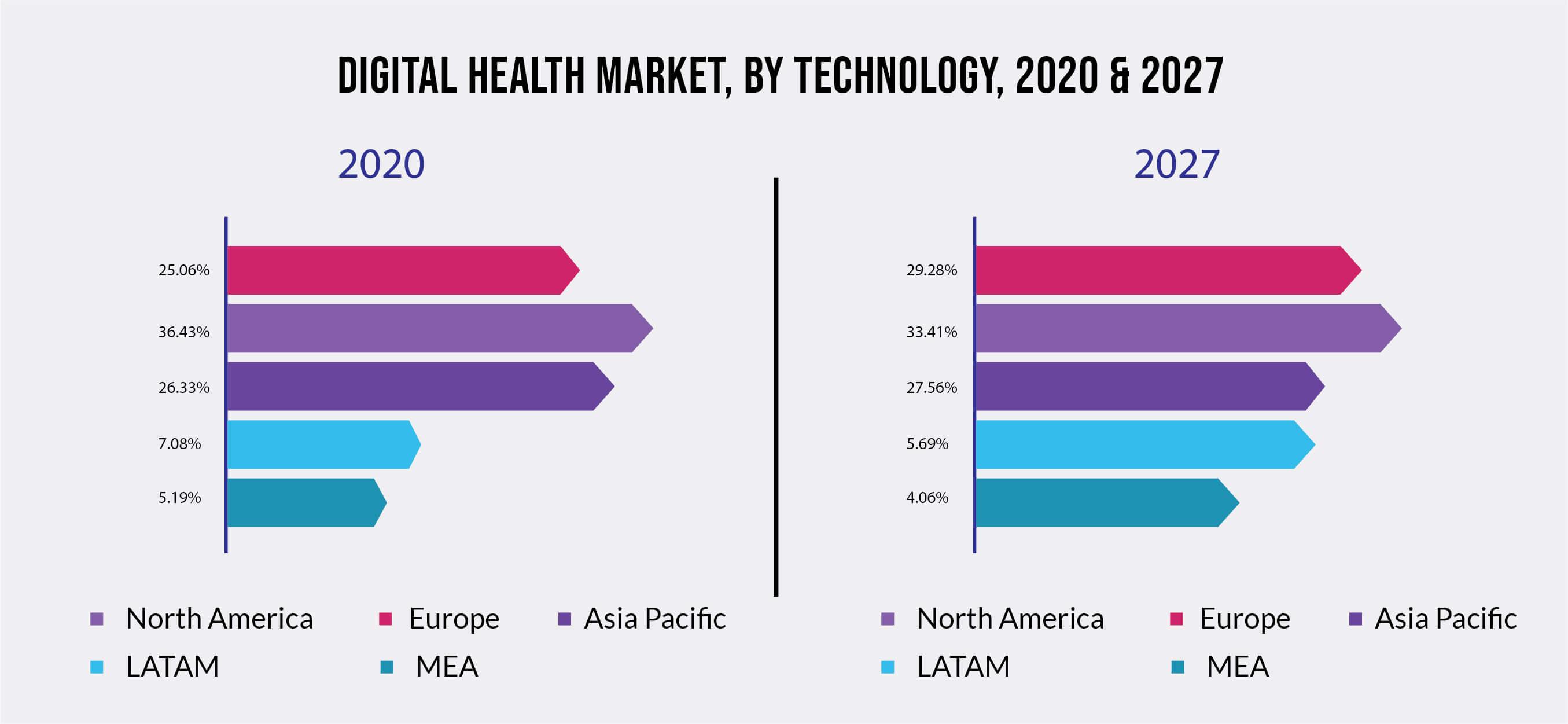 Digital Health Market, By Technology, 2020 & 2027