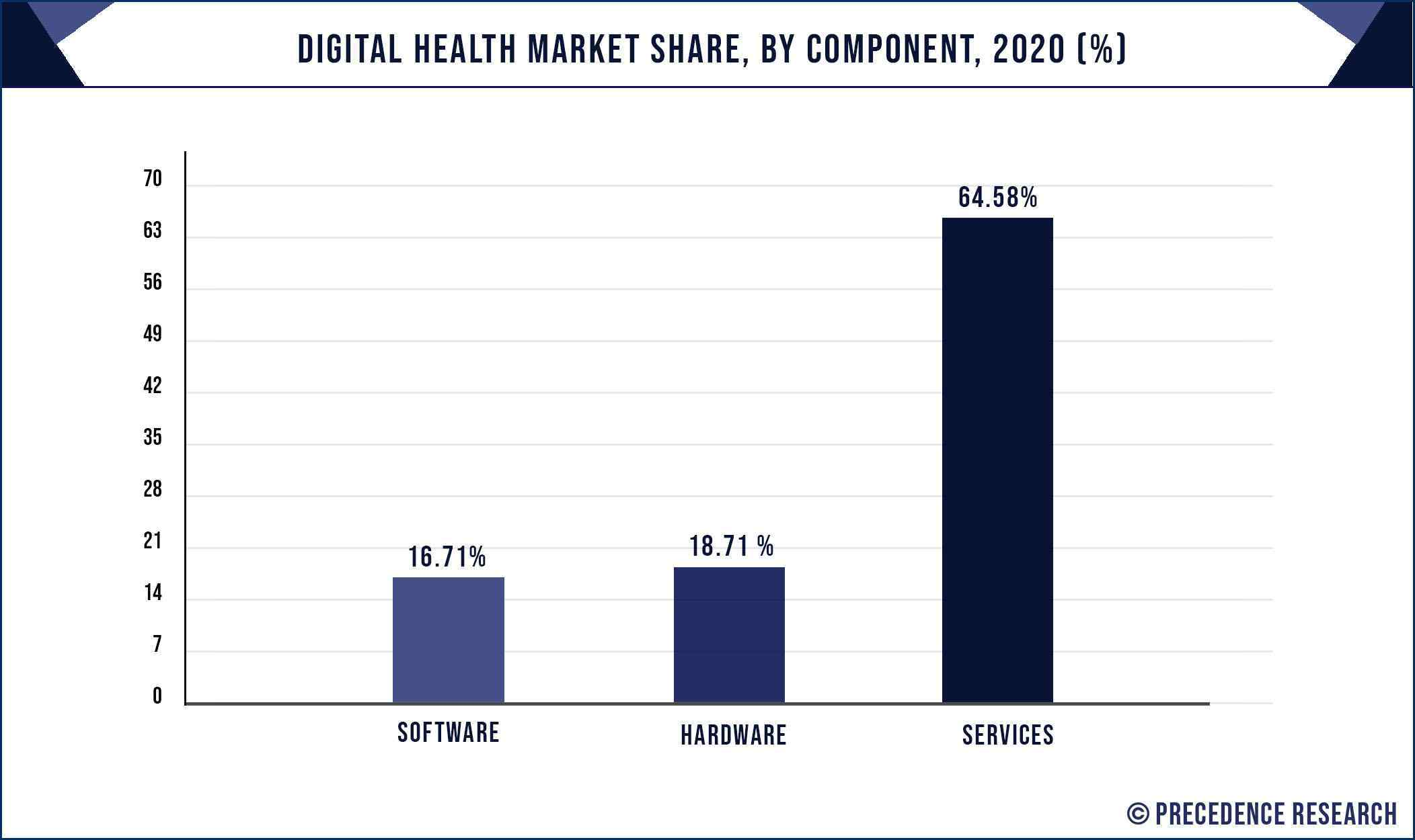 Digital Health Market Share, By Component, 2020 (%)