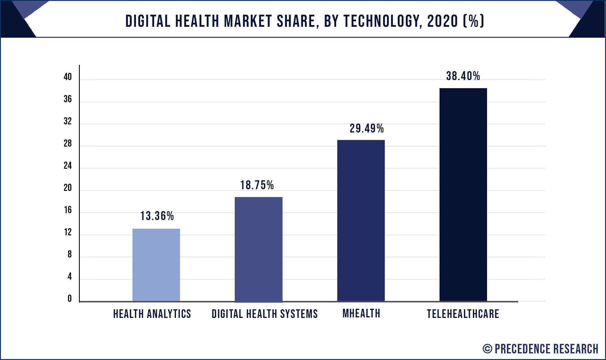Digital Health Market Share, By Technology, 2020 (%)