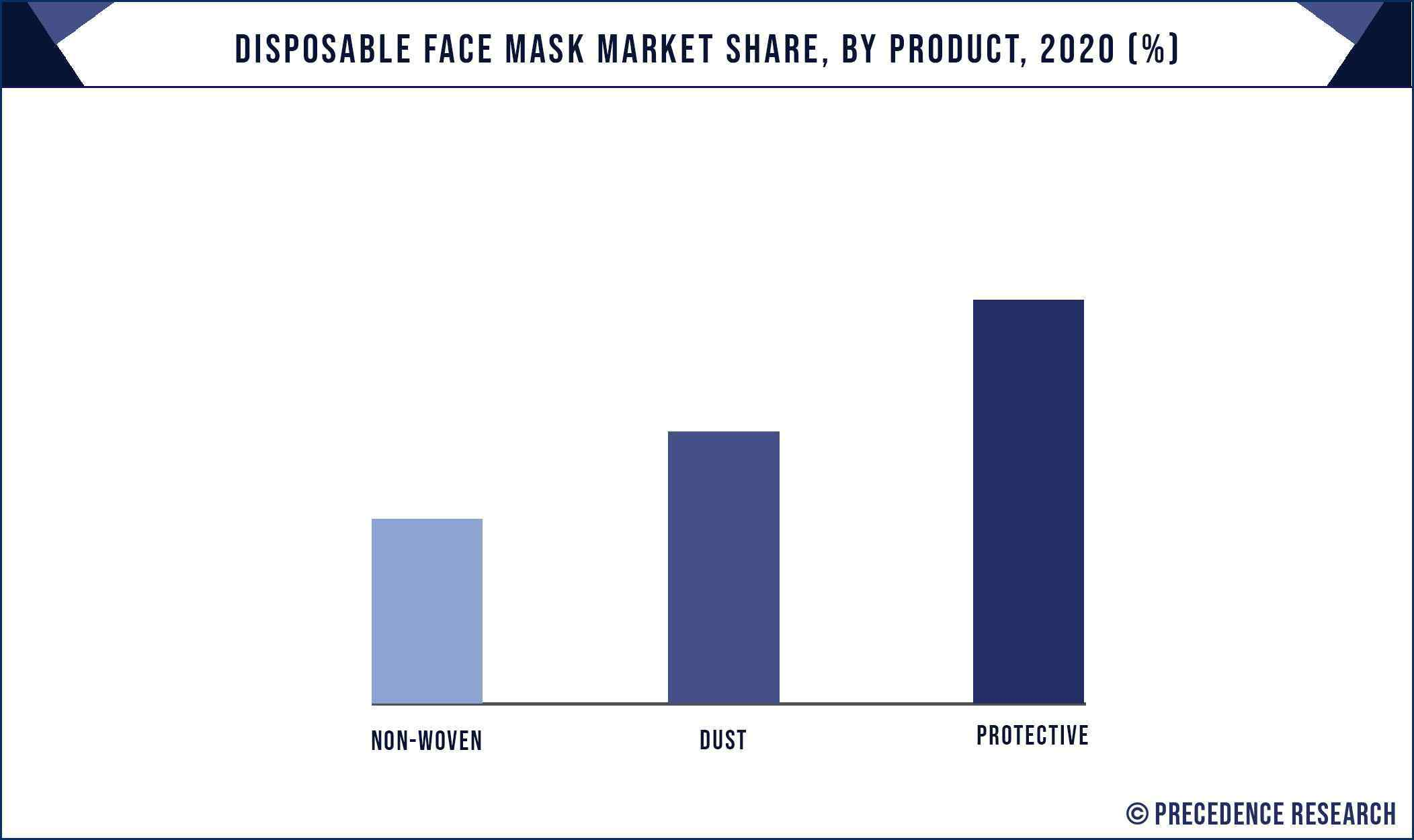 Disposable Face Mask Market Share, By Product, 2020 (%)