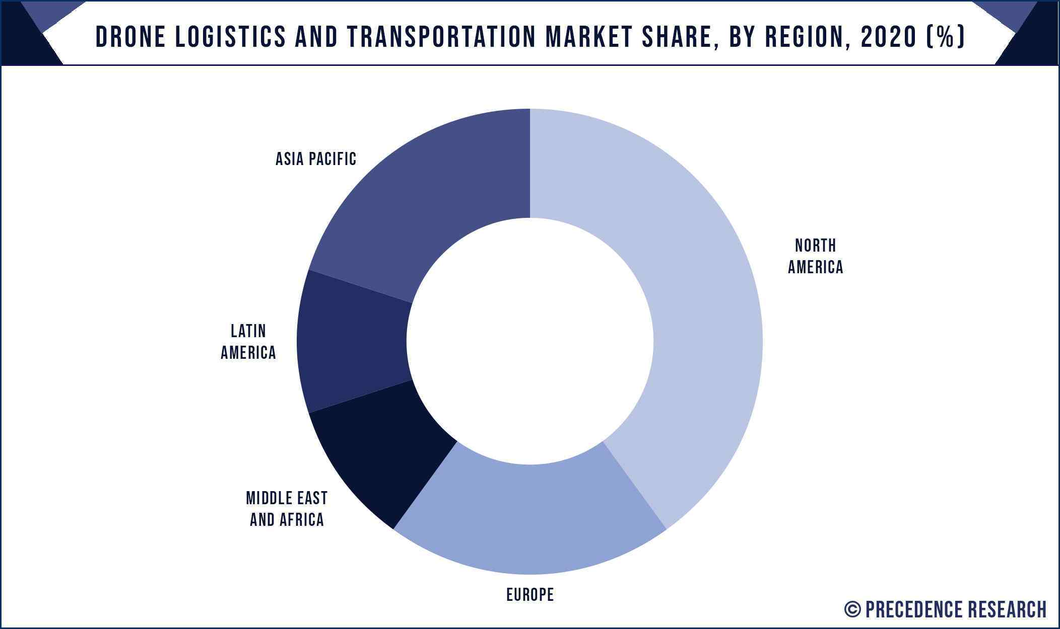 Drone Logistics and Transportation Market Share, By Region, 2020 (%)
