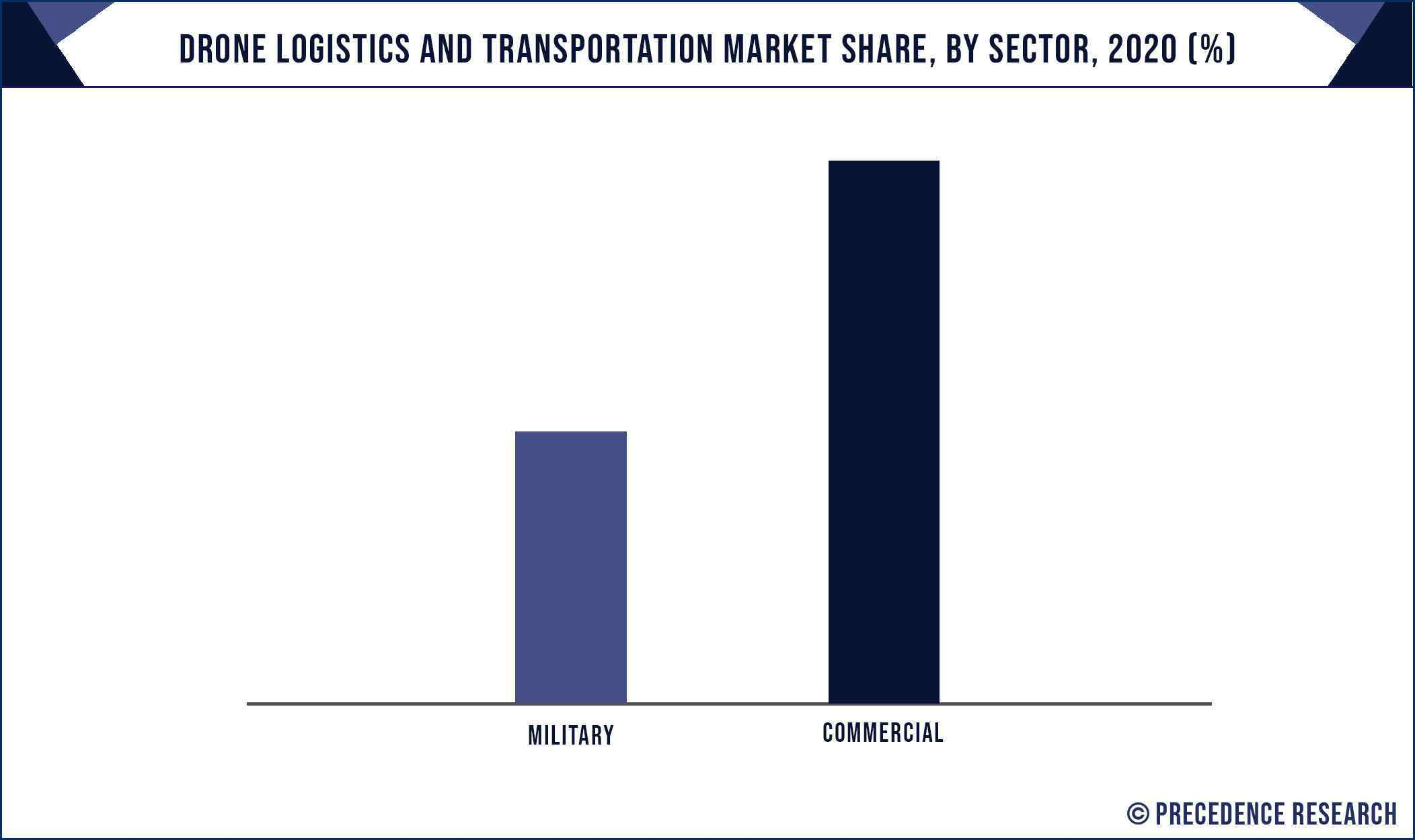 Drone Logistics and Transportation Market Share, By Sector, 2020 (%)