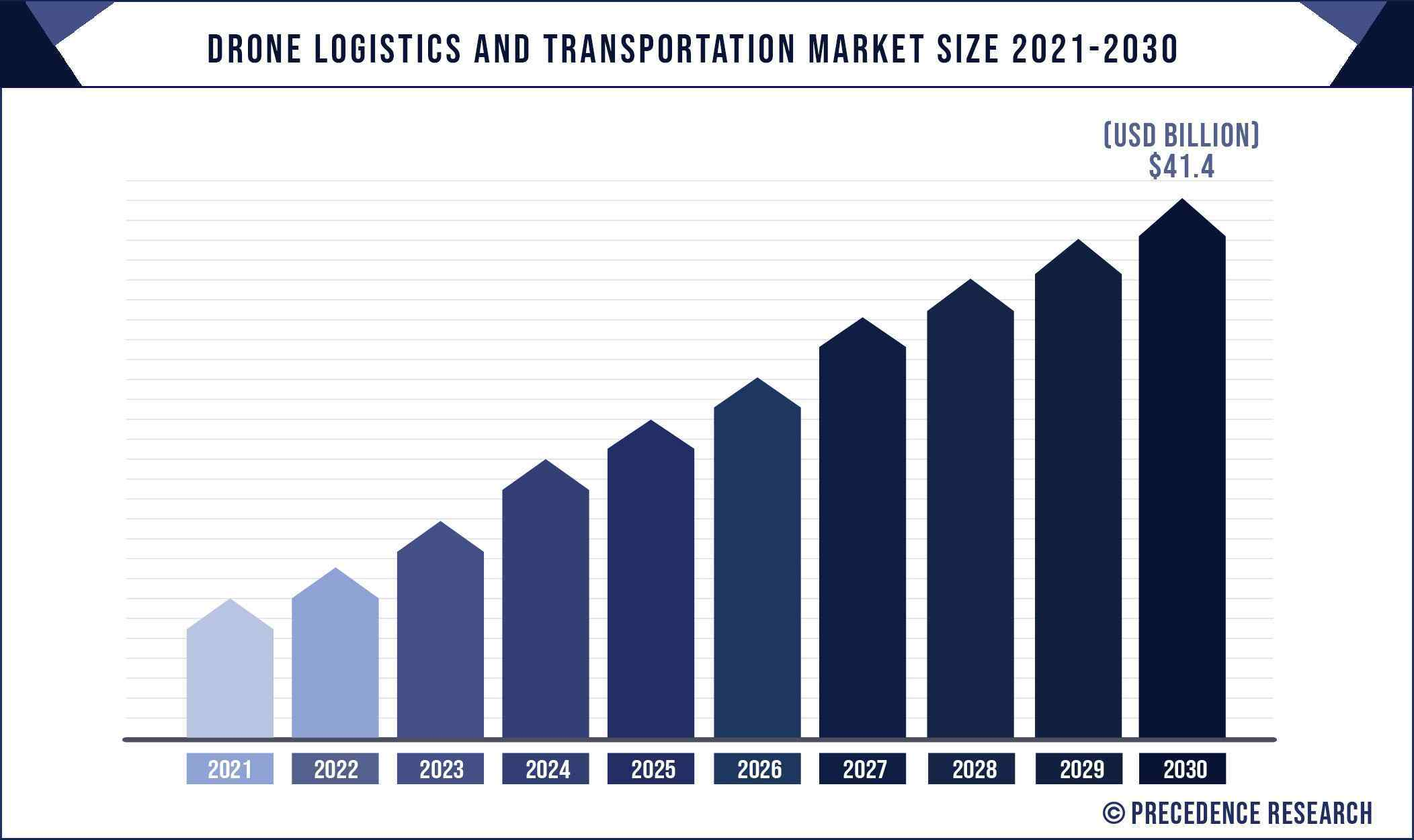 Drone Logistics and Transportation Market Size 2021 to 2030