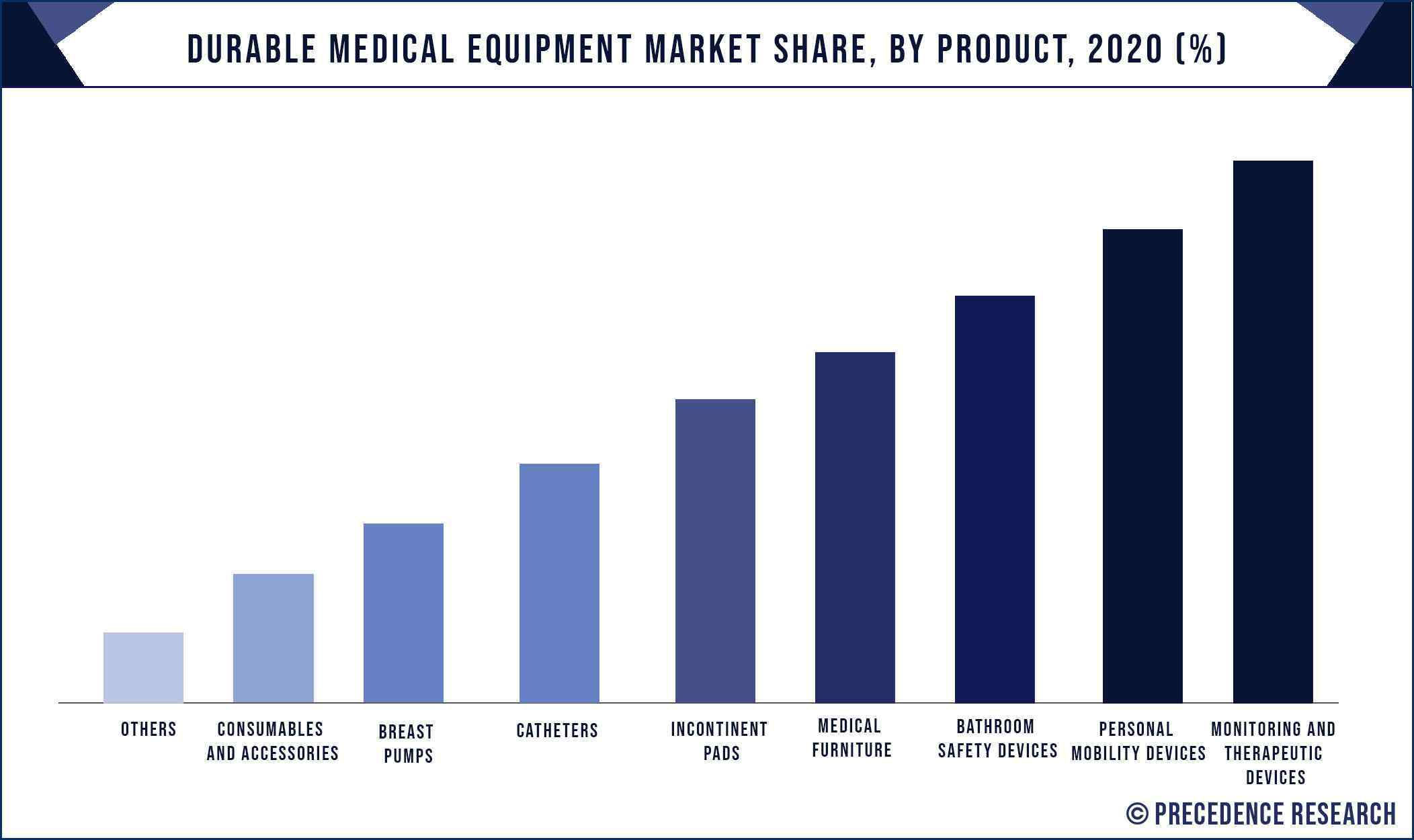 Durable Medical Equipment Share, By Product, 2020 (%)