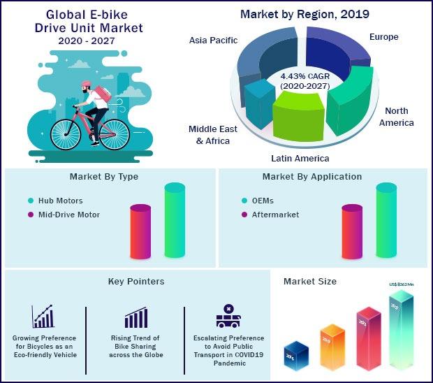 E-bike Drive Unit Market