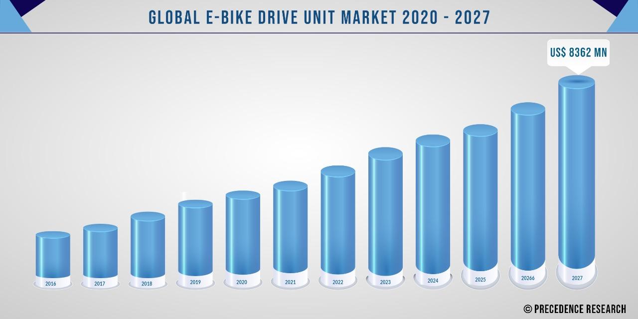 E-Bike Drive Unit Market Size 2020-2027