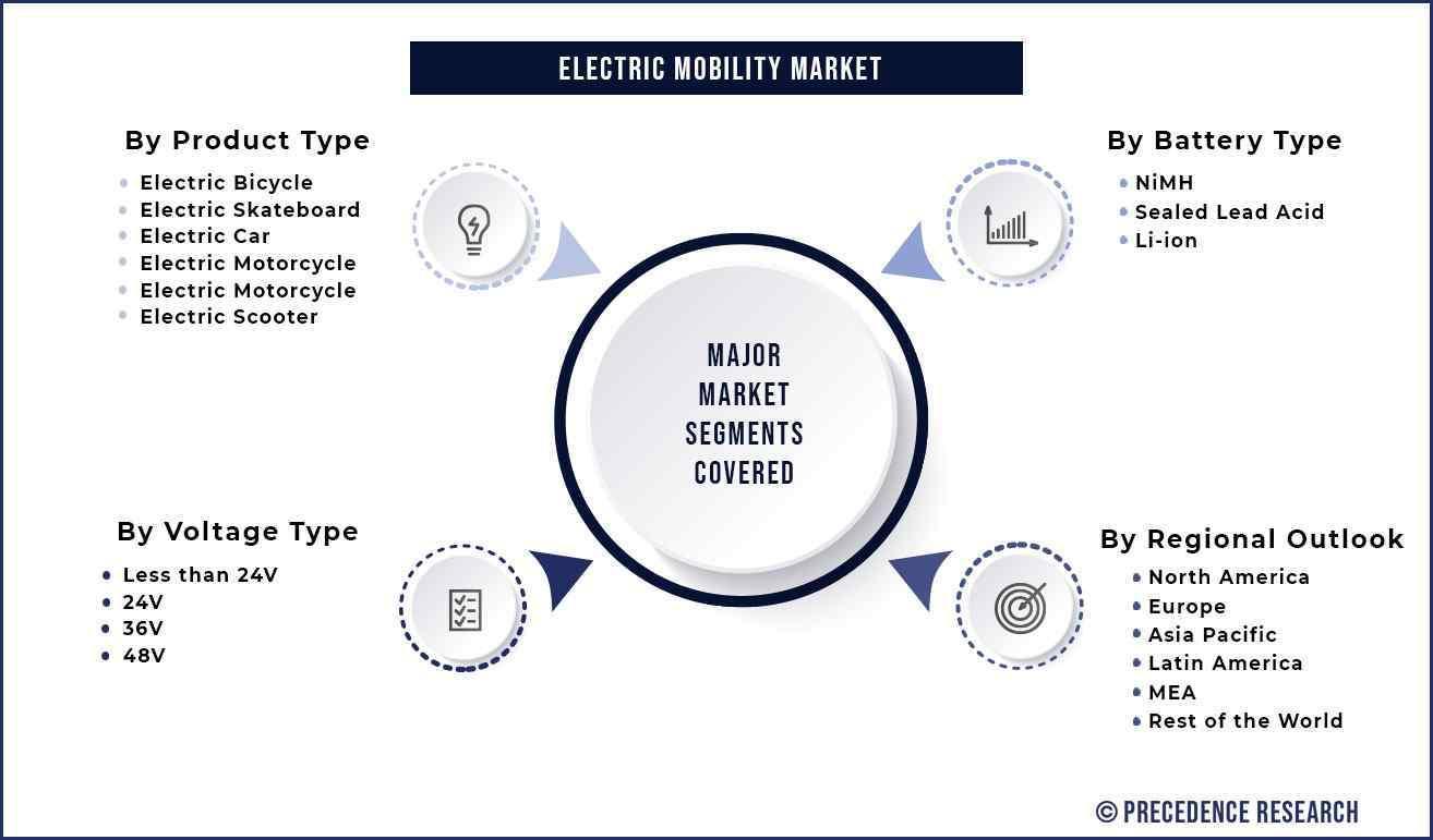 Electric Mobility Market Segmentation