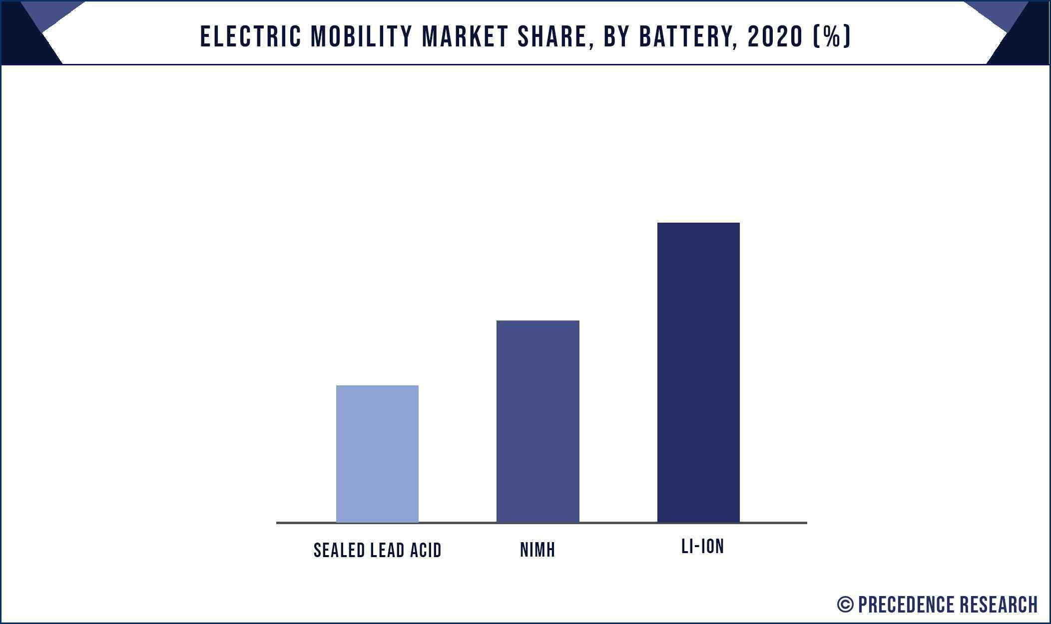 Electric Mobility Market Share, By Battery, 2020 (%)