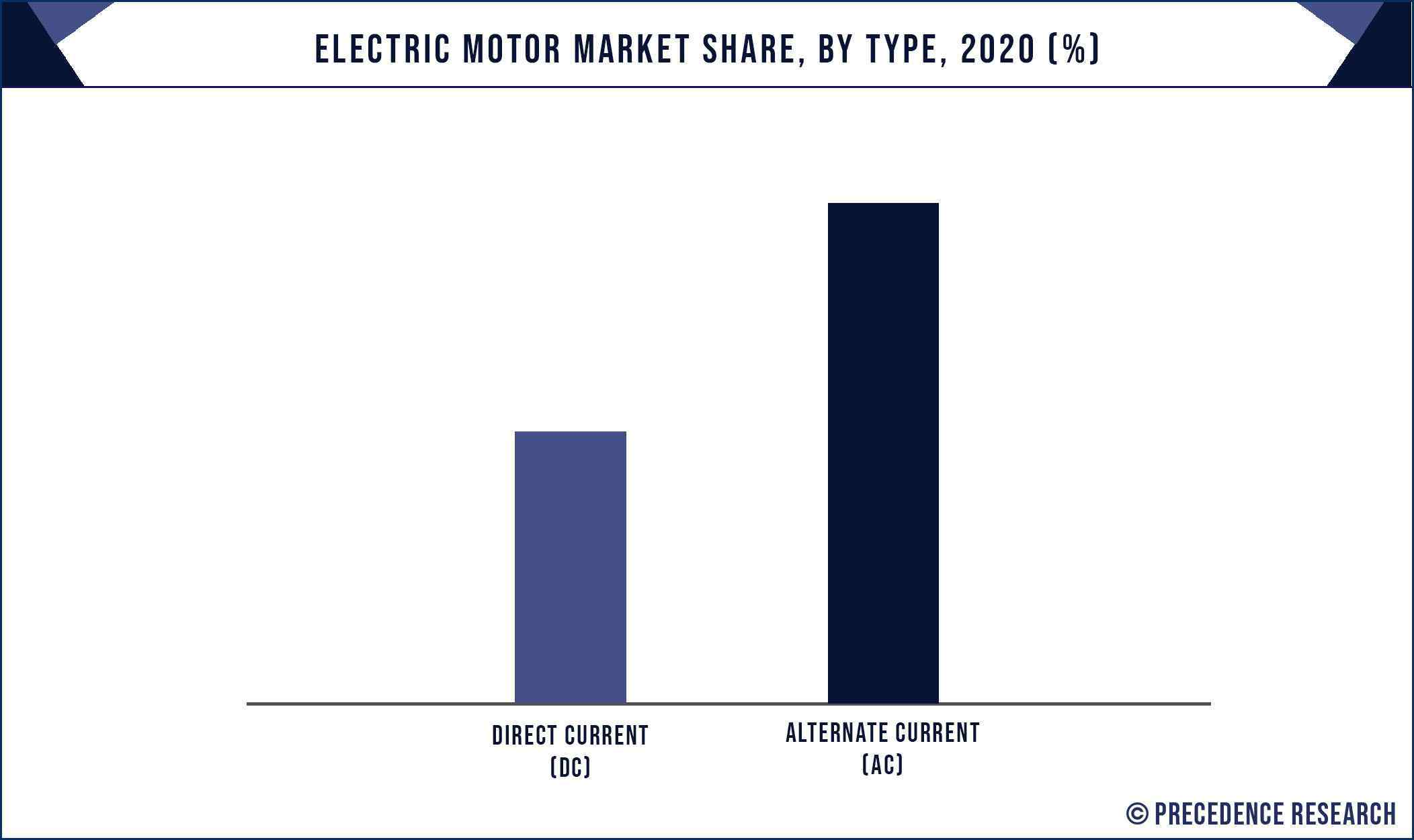 Electric Motor Market Share, By Type, 2020 (%)