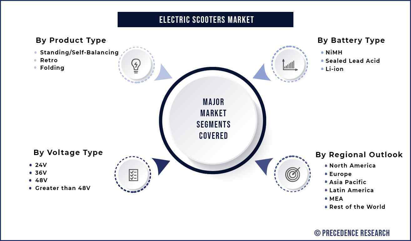 Electric Scooters Market Segmentation