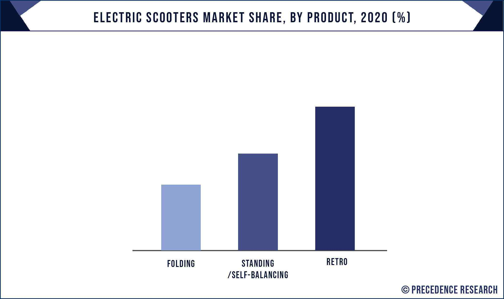Electric Scooters Market Share, By Product, 2020 (%)