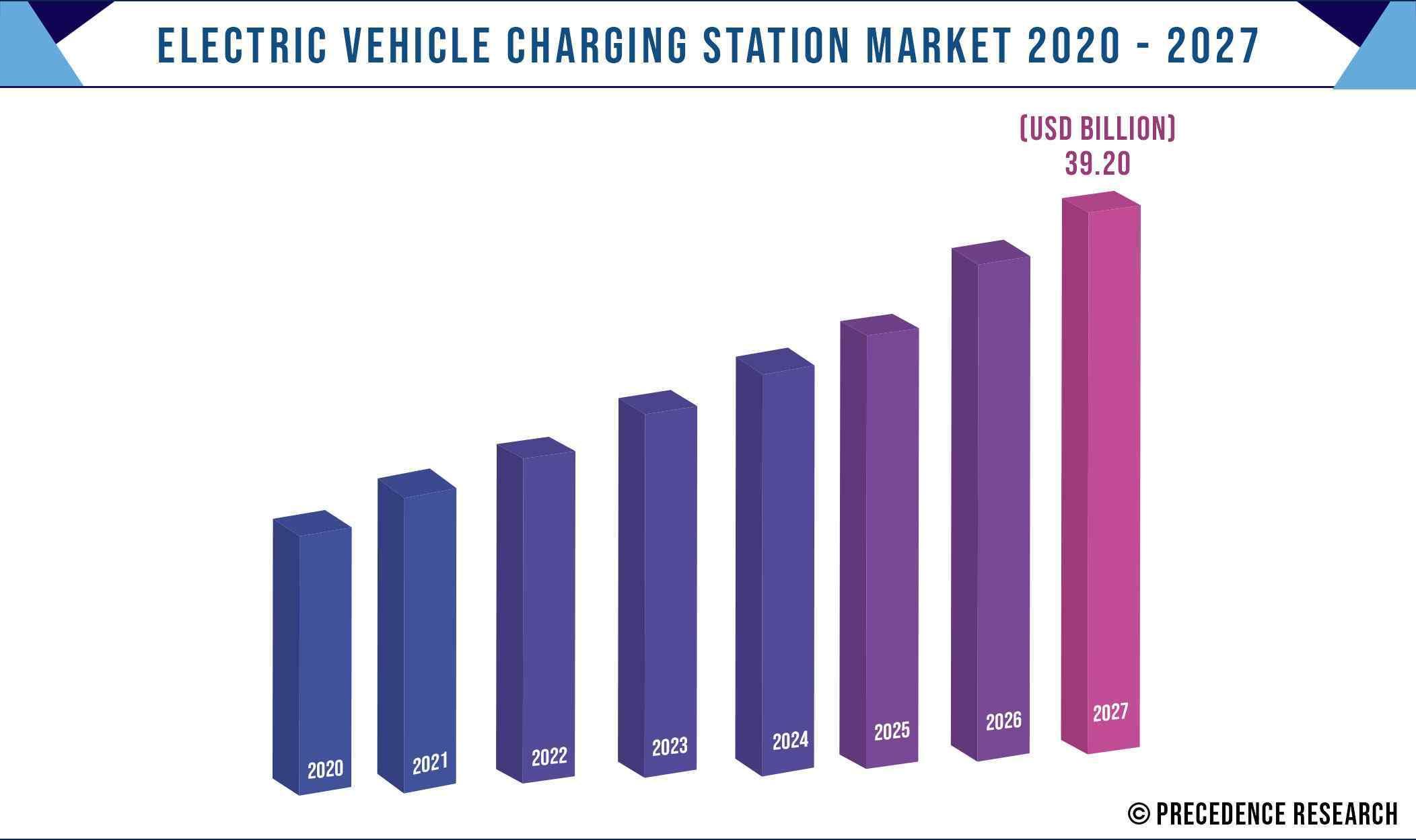Electric Vehicle Charging Station Market Size 2020-2027