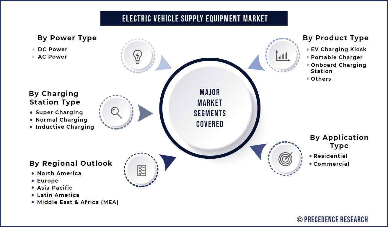 Electric Vehicle Supply Equipment Market Segmentation