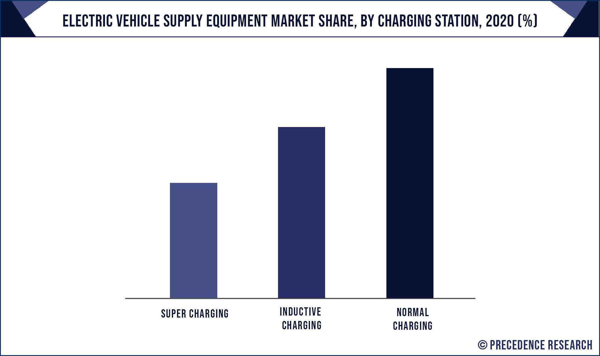 Electric Vehicle Supply Equipment Market Share, By Charging Station, 2020 (%)