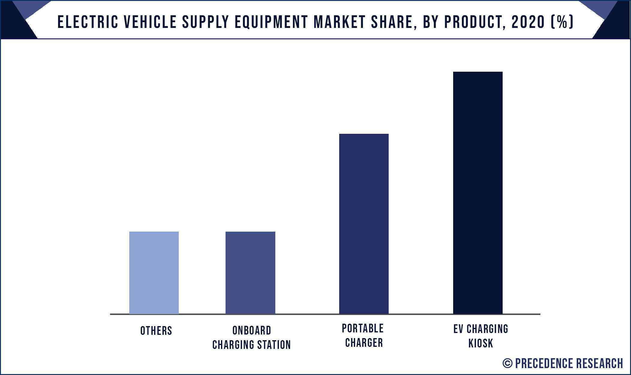 Electric Vehicle Supply Equipment Market Share, By Product, 2020 (%)