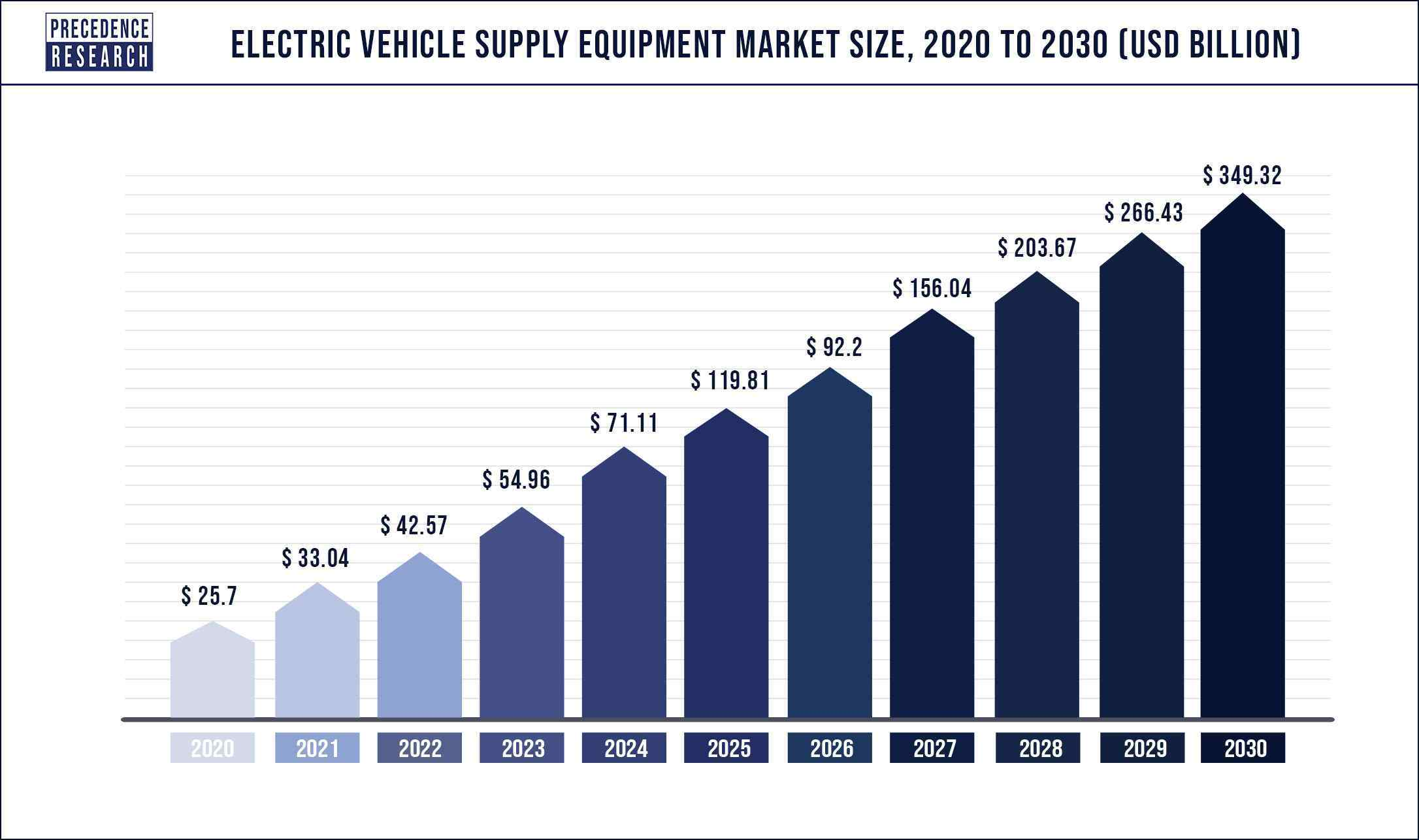Electric Vehicle Supply Equipment Market Size 2020 to 2030