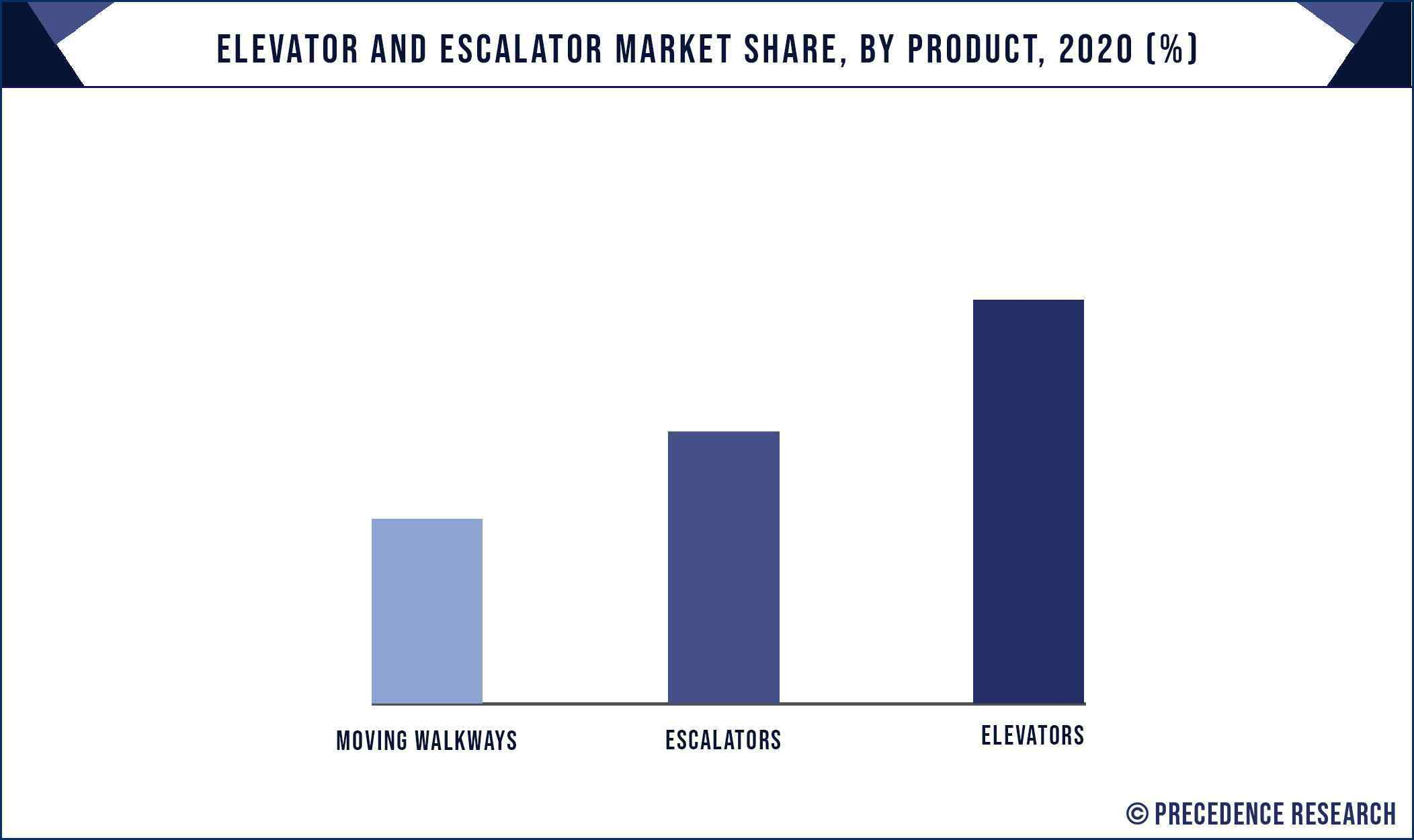 Elevator and Escalator Market Share, By Product, 2020 (%)