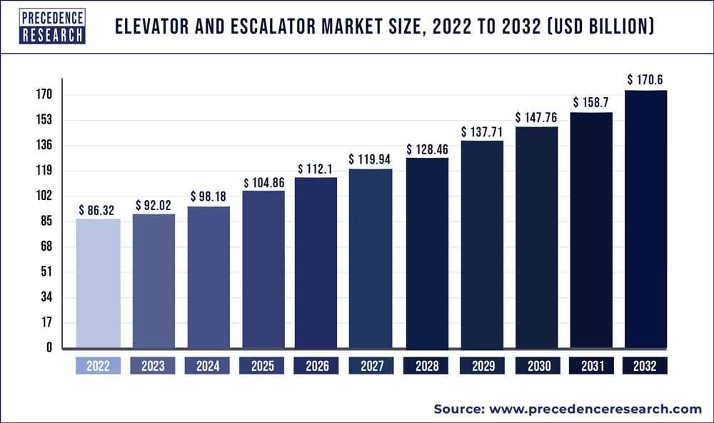 Elevator and Escalator Market Size 2020 to 2027