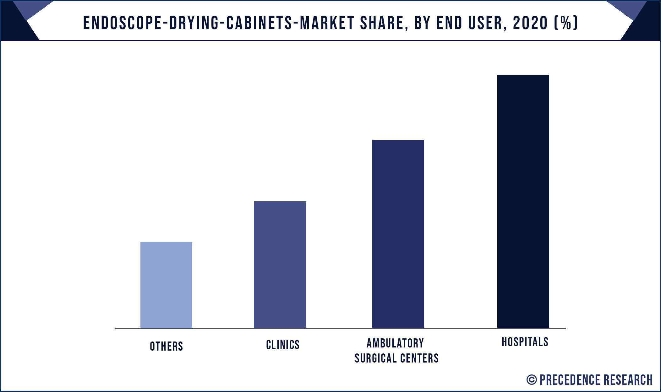 Endoscope Drying Cabinets Market Share, By End User, 2020 (%)
