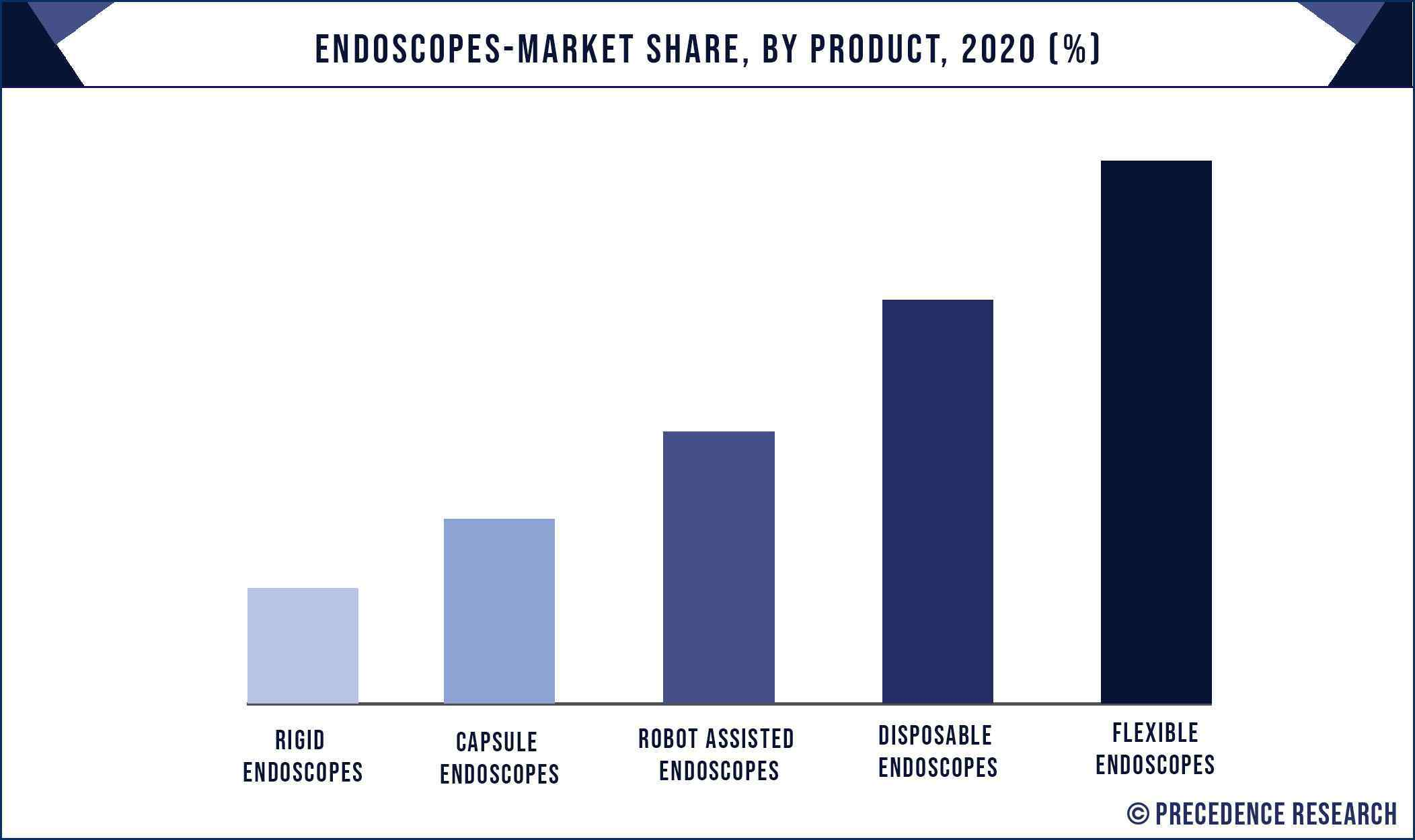 Endoscopes Market Share, By Product, 2020 (%)