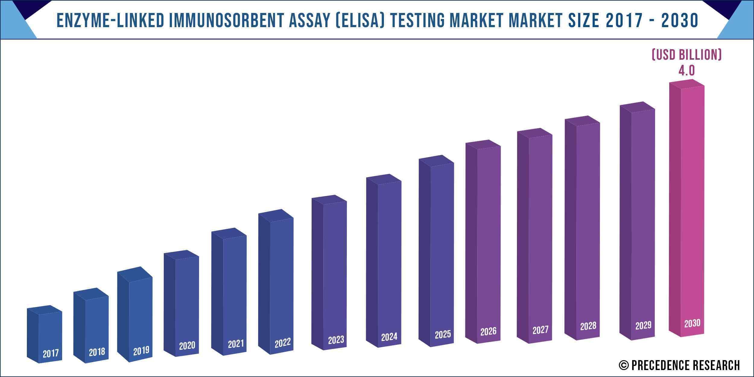 Enzyme Linked Immunosorbent Assay Testing Market Size 2017-2030