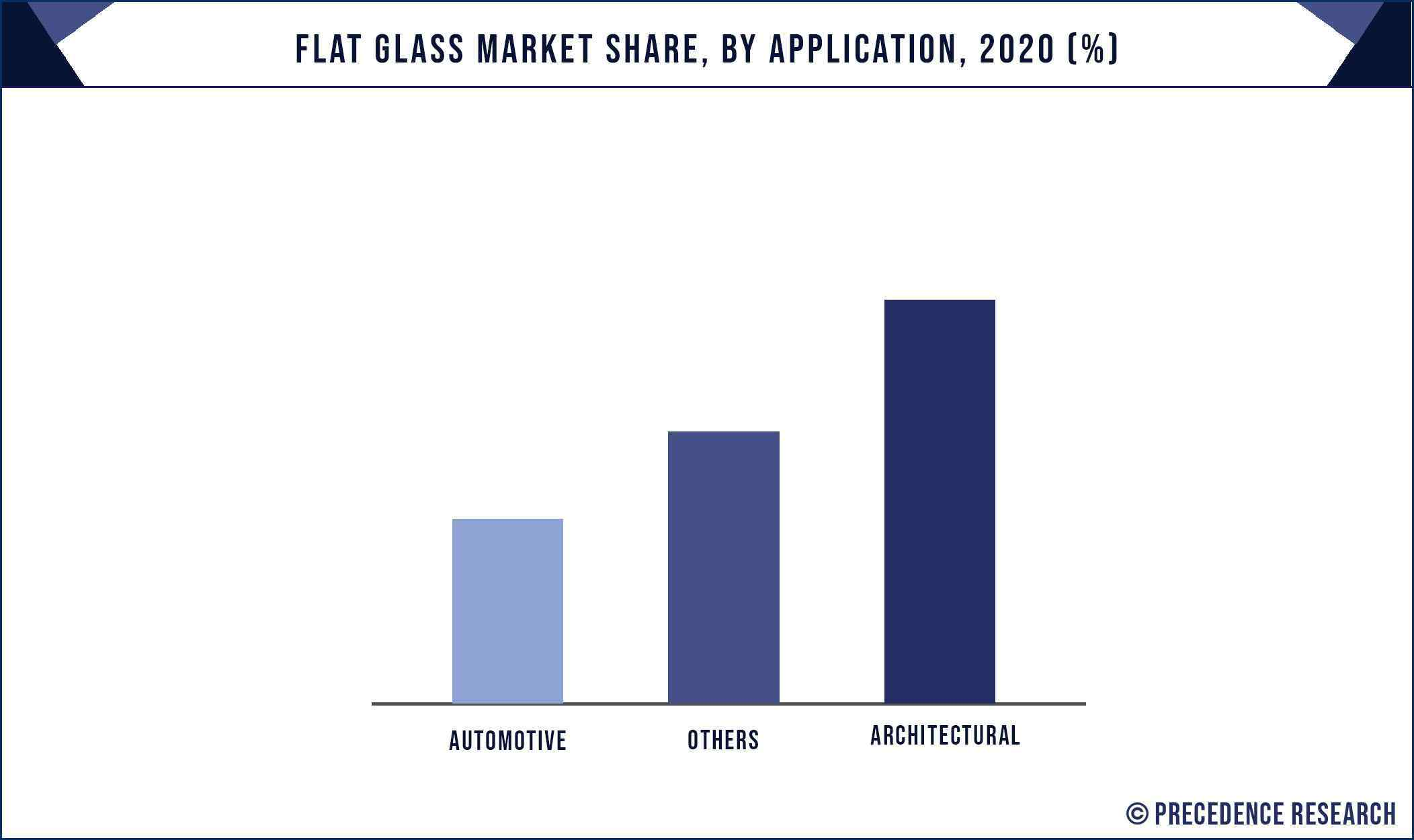 Flat Glass Market Share, By Application, 2020 (%)