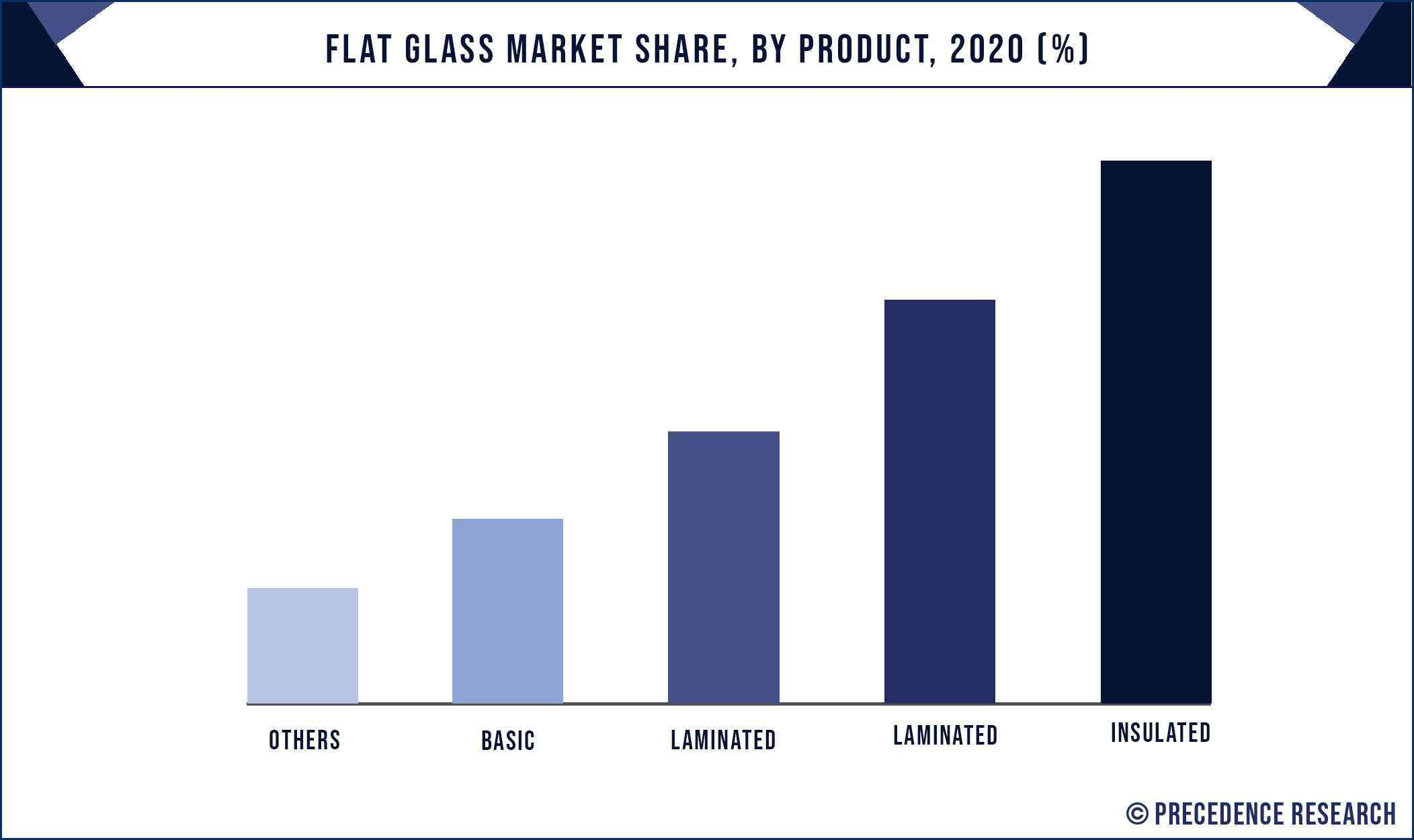 Flat Glass Market Share, By Product, 2020 (%)