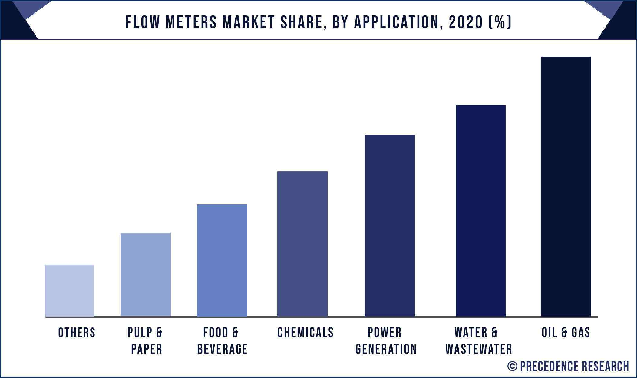 Flow Meters Market Share, By Application, 2020 (%)