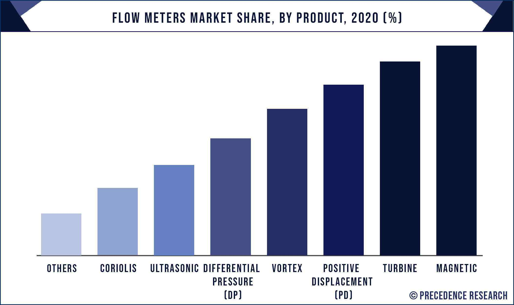 Flow Meters Market Share, By Product, 2020 (%)