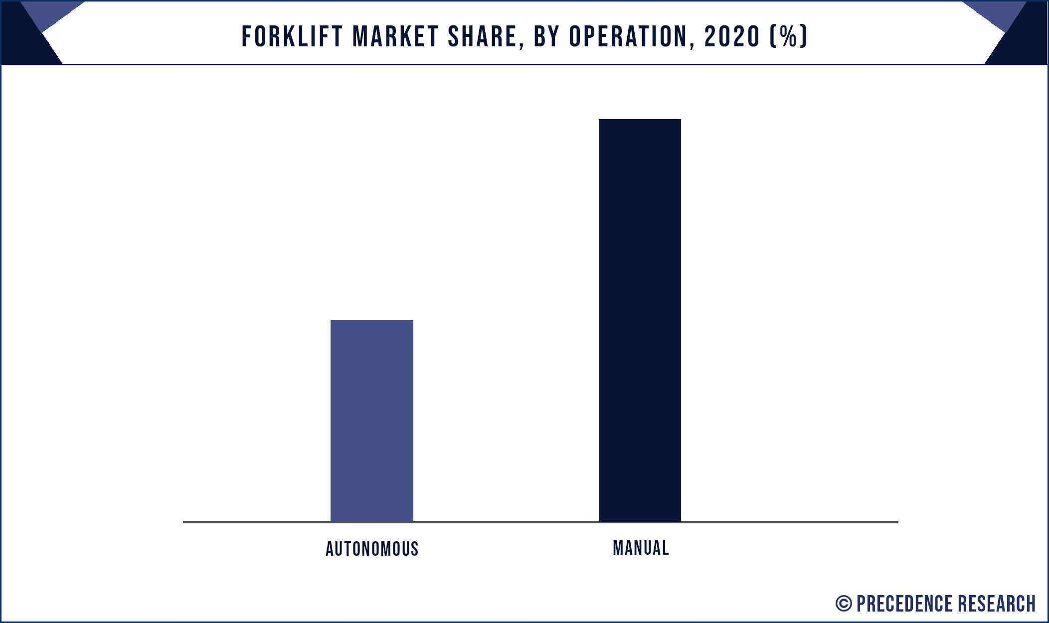 Forklift Market Share, By Operation, 2020 (%)
