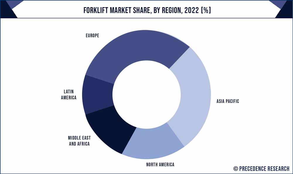 Forklift Market Share, By Region, 2020 (%)