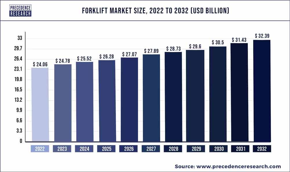 Forklift Market Size 2020 to 2027