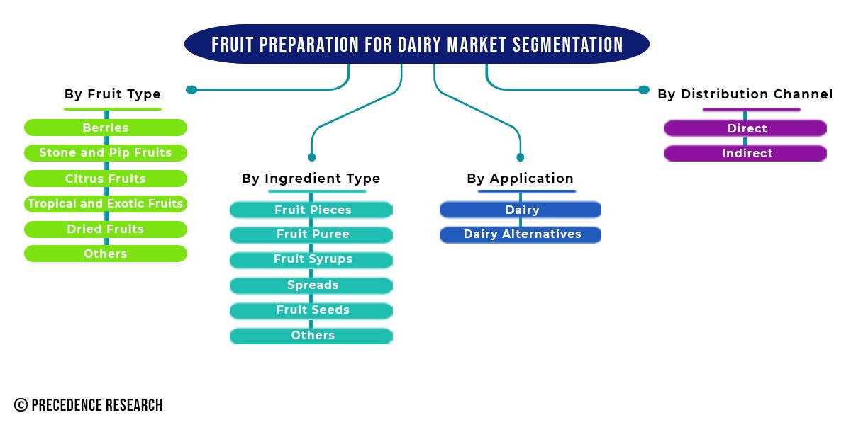Fruit Preparation for Dairy Market Segmentation