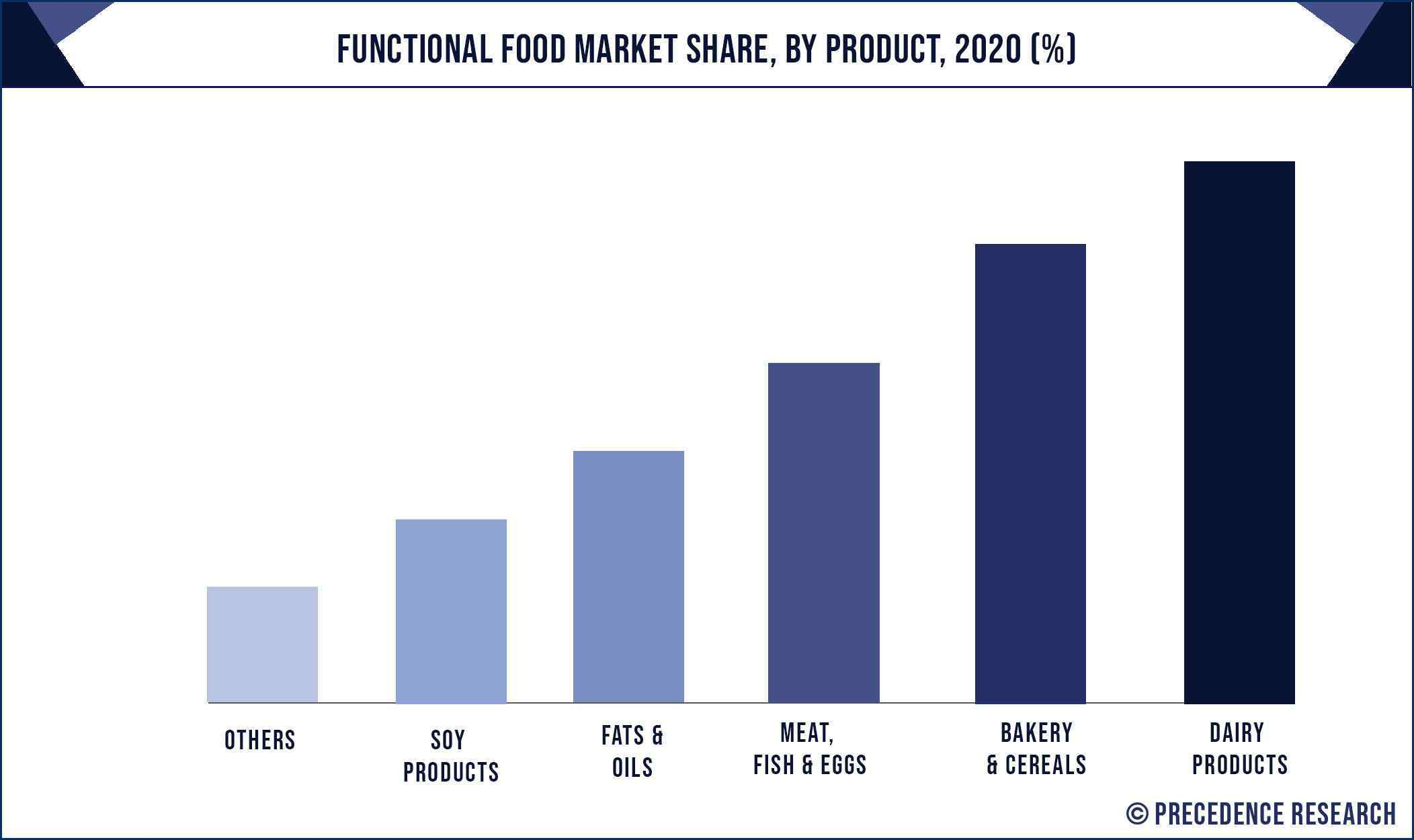 Functional Food Market Share, By Product, 2020 (%)