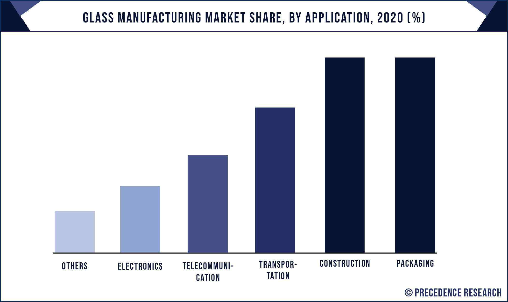 Glass Manufacturing Market Share, By Application, 2020 (%)