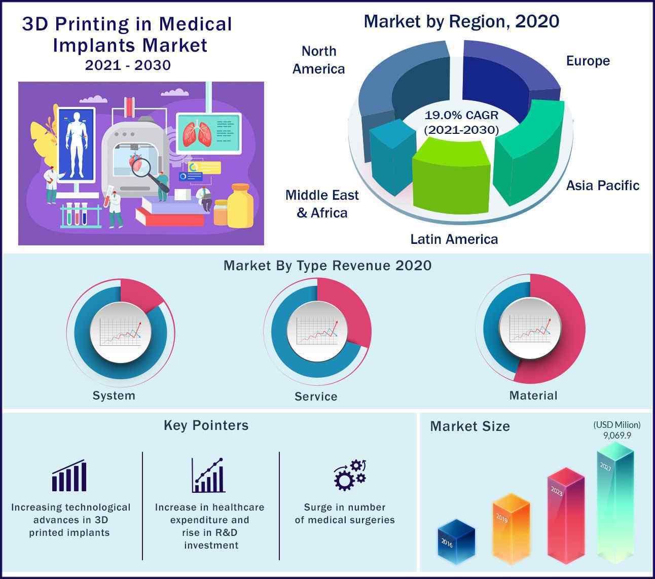 Global 3D Printing Medical Implants Market 2021-2030