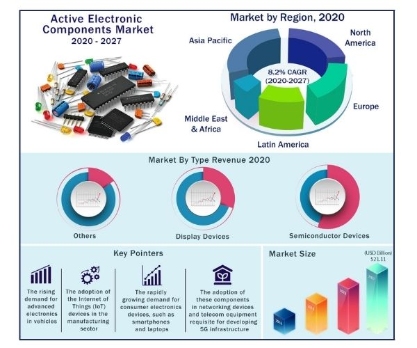 Global Active Electronic Components Market 2020-2027